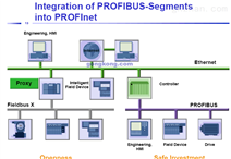 SIEMENS 用于PLC(S7-300/400)的PROFINET网卡——CP 444