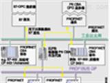SIEMENS 用于PC/PG的PROFINET接口 PN CBA OPC-Server
