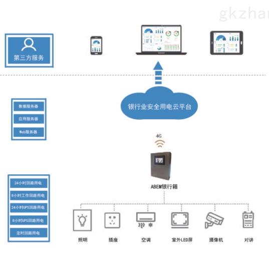 银行安全用电云平台