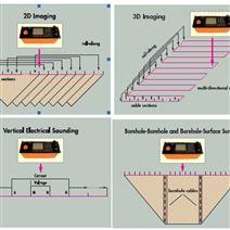 捷克GF进口高密度电法仪