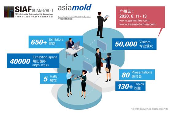 SIAF与Asiamold将率先于8月11至13日盛大揭幕