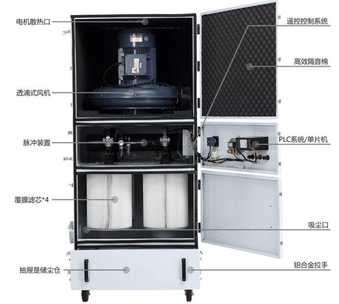 粉尘打磨吸尘器,粉尘打磨除尘器,粉尘打磨收集器示例图17