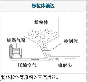 真空上料机,塑料颗粒自动上料机高压鼓风机示例图2