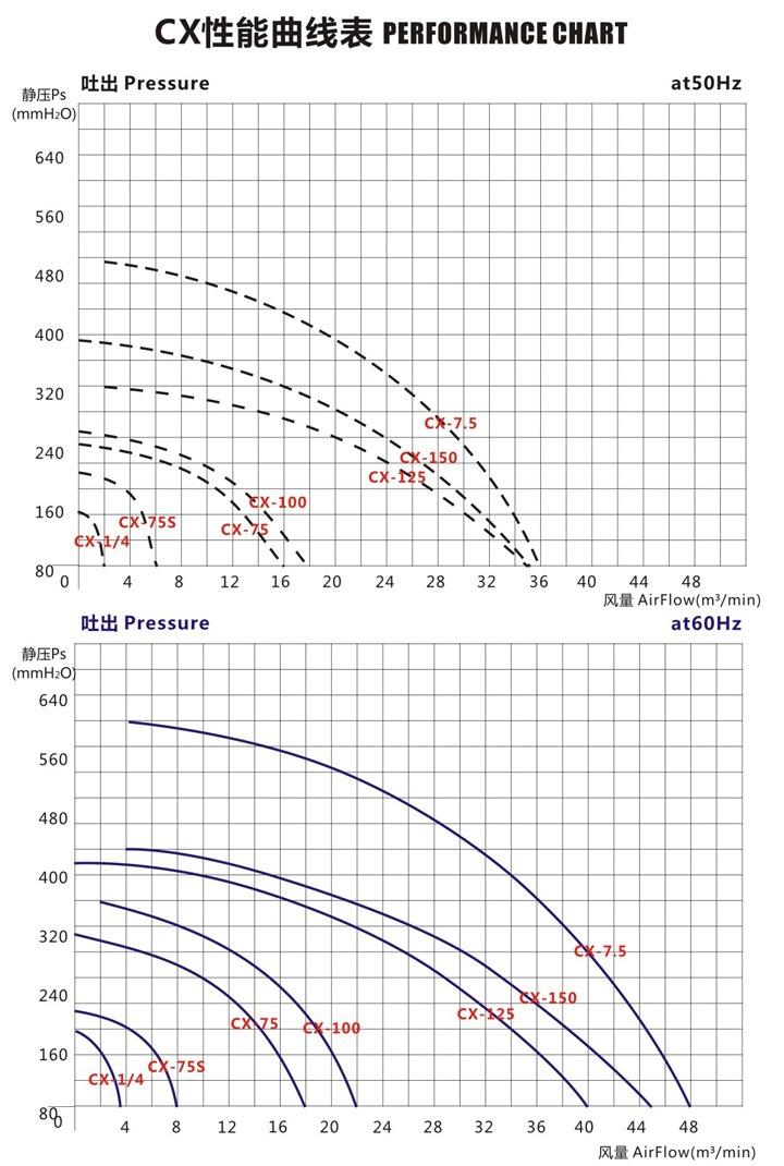 CX-100  1.5KW全风透浦式中压风机 气体输送送风中压鼓风机示例图3