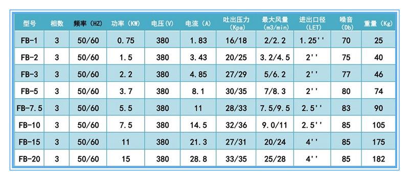 天津防爆高压风机 气环式防爆鼓风机 旋涡式防爆风机 防爆变频鼓风机示例图5