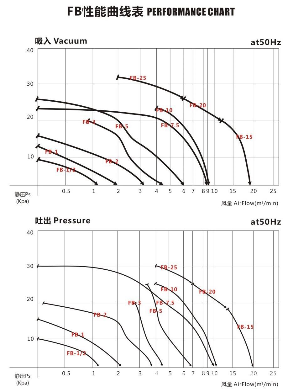 易爆易燃气体输送专用防爆旋涡风机|2200W风机,高压防爆风机示例图7