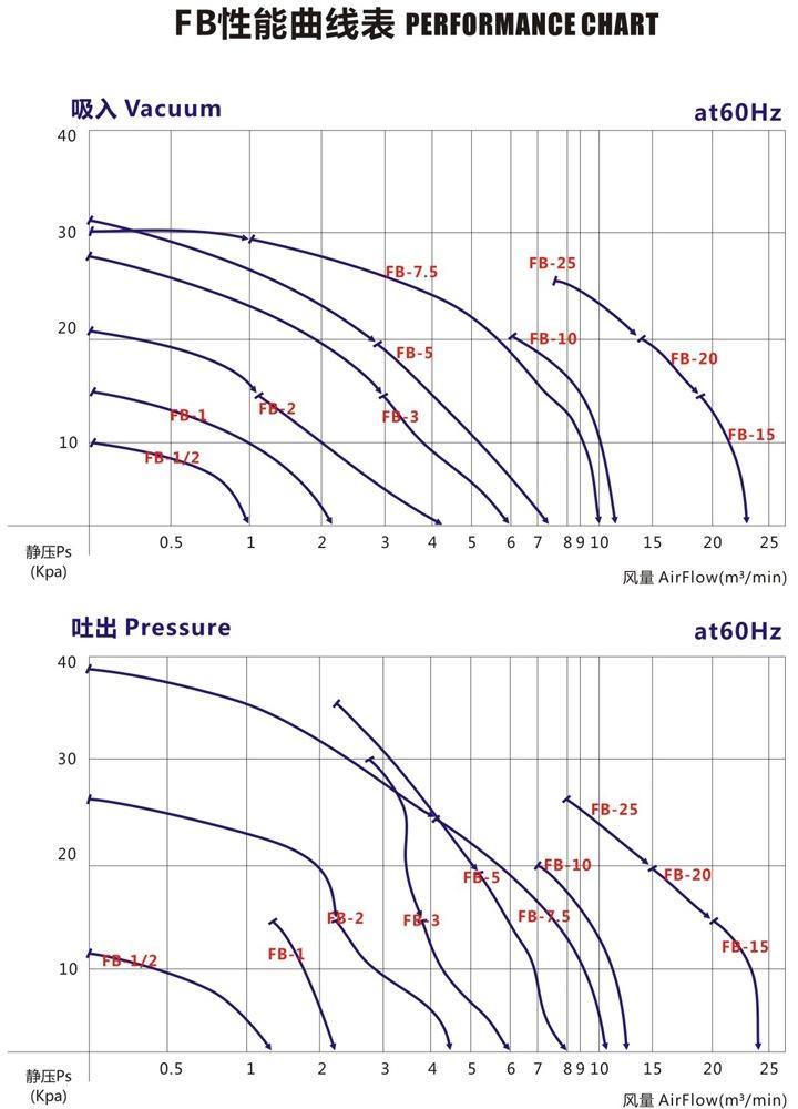哈尔滨油气输送防爆高压风机 FB-25油气输送防爆高压风机 厂家直销防爆风机示例图5