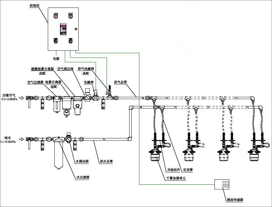 干霧加濕系統配置圖