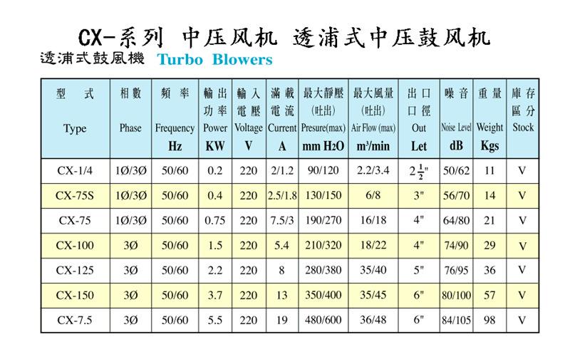 上海全风CX-75H鼓风机/集尘机 功率0.75KW 耐高温中压鼓风机示例图4
