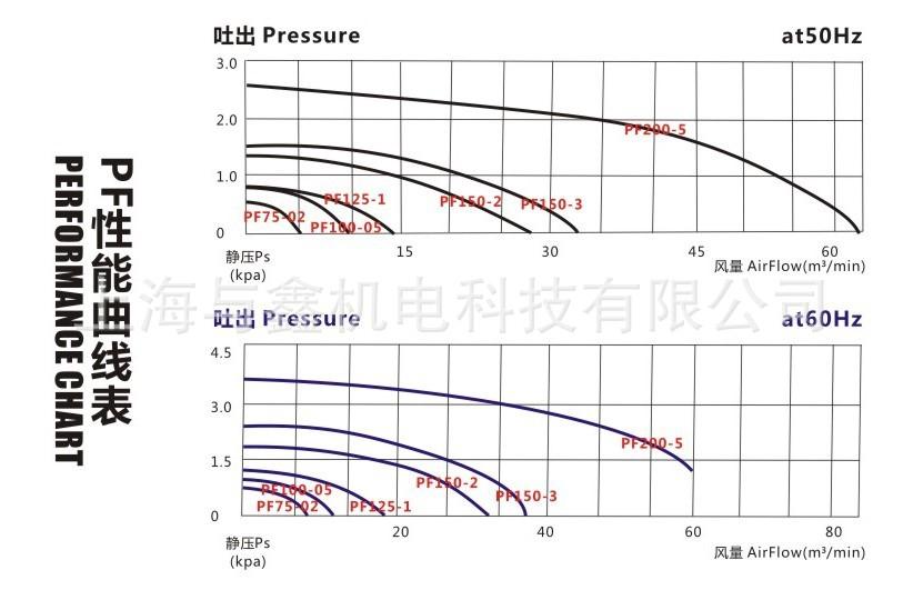 苏州TWYX 全风PF100-05400W透浦式鼓风机|全风PF-100中压风机示例图10