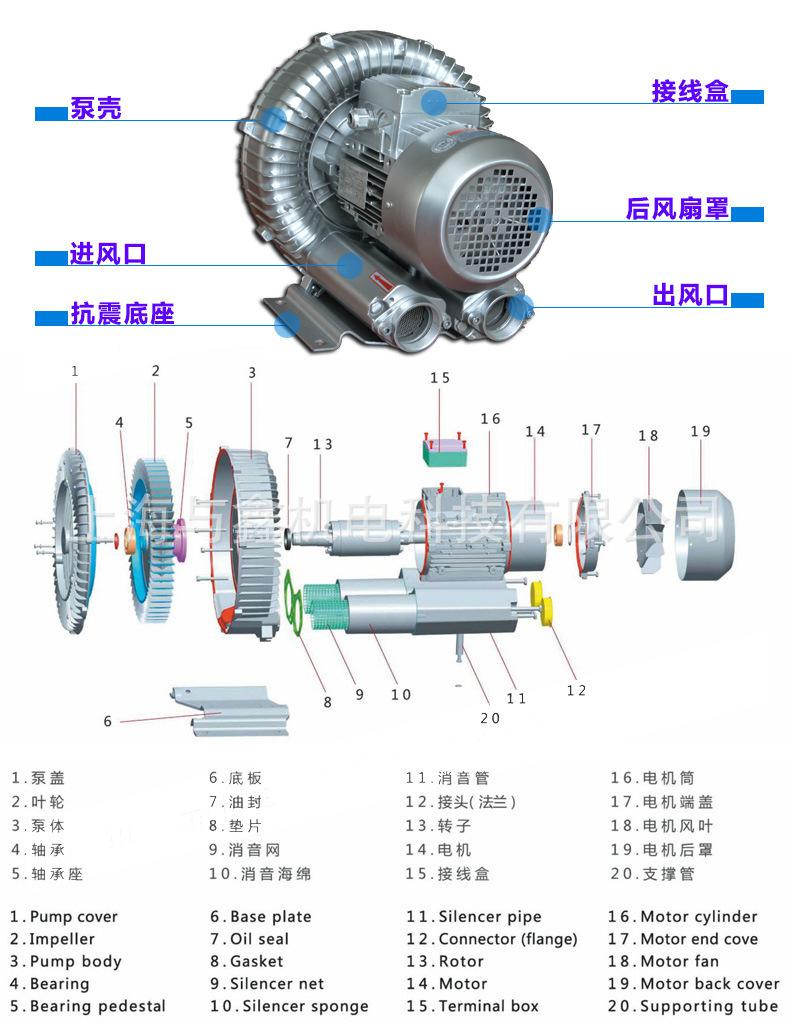真空吸附高压风机 高负压旋涡气泵 漩涡风机示例图7