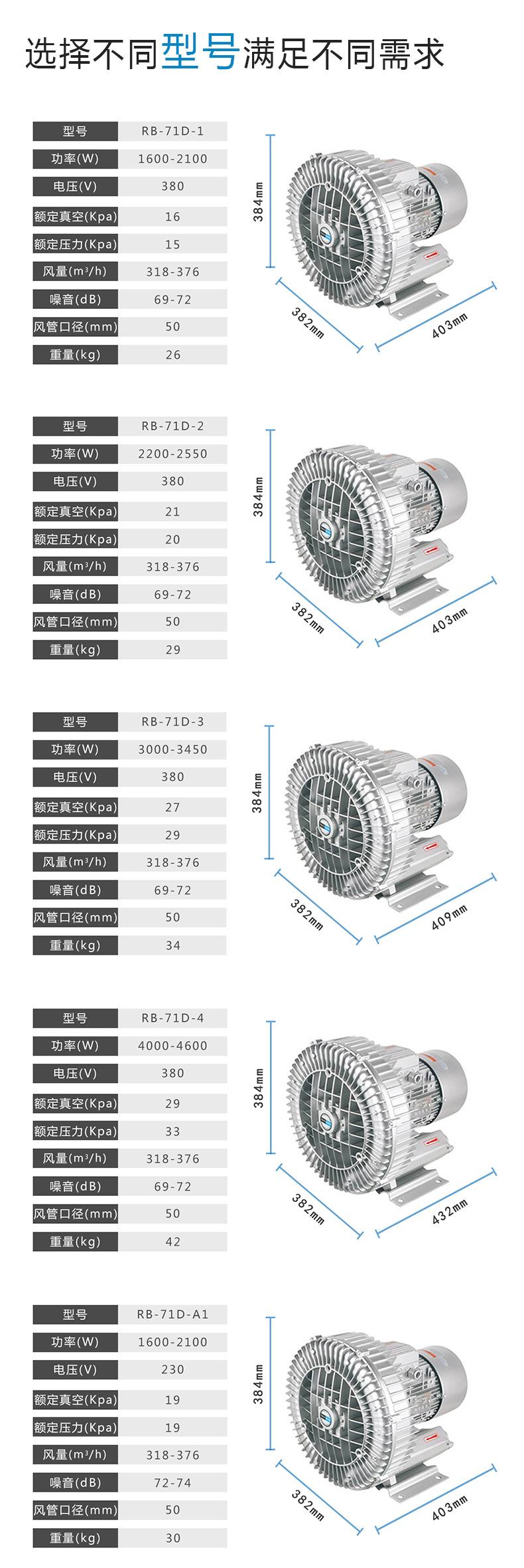 真空吸附高压风机 高负压旋涡气泵 漩涡风机示例图9