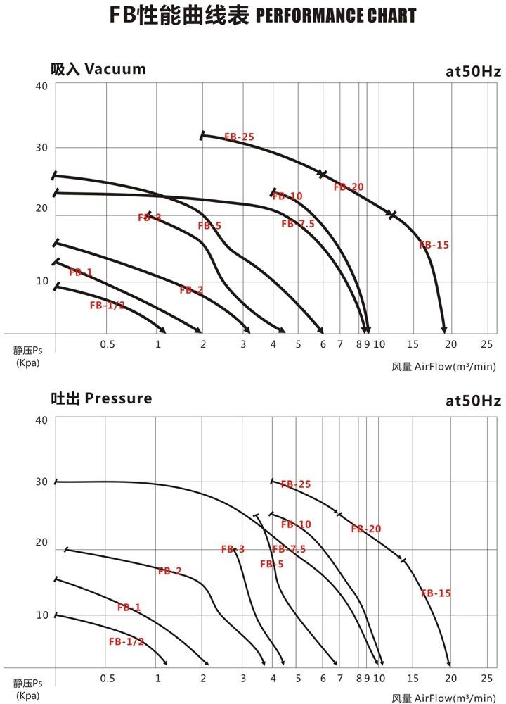 昆明防爆高压鼓风机 5.5KW防爆高压鼓风机 大量现货示例图4