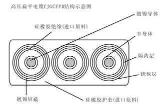 YJGCFPB卷筒用6-10KV高压扁平电缆
